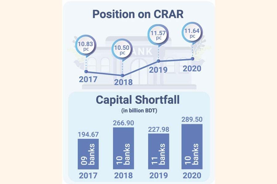 Bangladeshi banks' capital base improves marginally